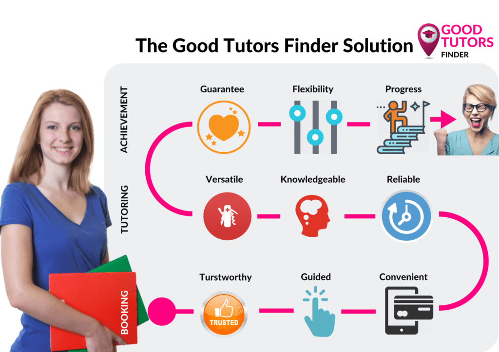 Find A Tutor In Cologne
